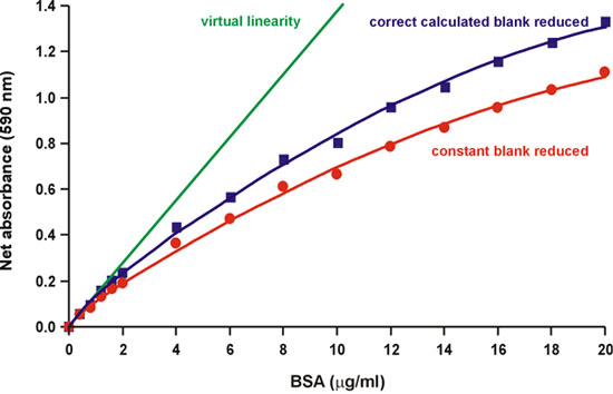 Linearization of the Bradford Protein Assay | Protocol