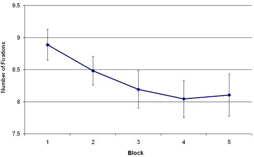 Eye Movements Reveal Temporal >> Eye Movement Monitoring Of Memory Protocol