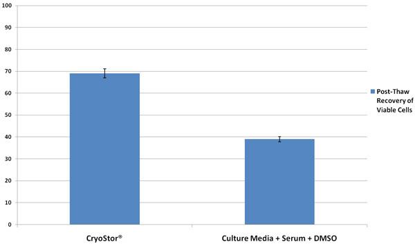 CryoStor Cryopreservation Protocol - ADVERTISEMENT | Protocol