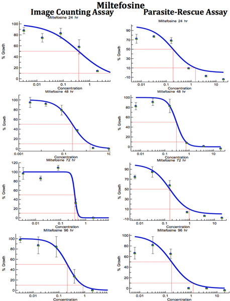 A Parasite Rescue And Transformation Assay For Antileishmanial