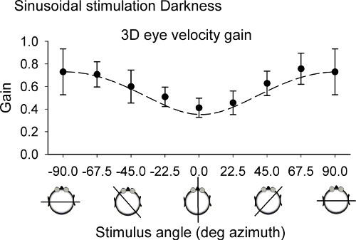 Mean 3D Eye Velocity Gain For All Tested Horizontal Stimulus Axes Averaged Over Subjects N 6 In Darkness Dashed Line Is The Vector