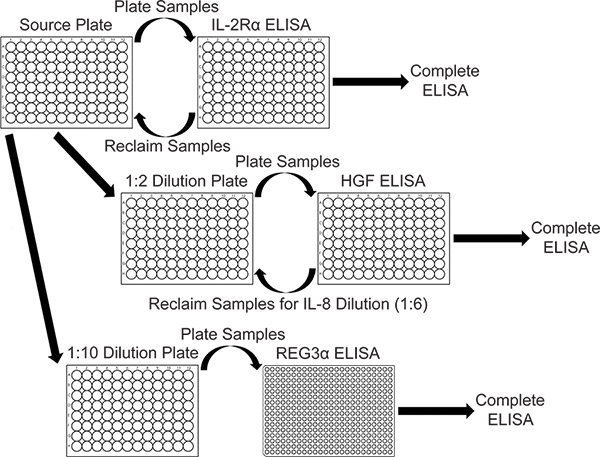 High Throughput Sequential ELISA for Validation of