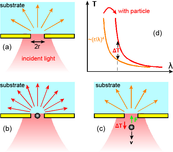 Subwavelength aperture optical transmission  a) Without particle  b)  Increased transmission due to dielectric particle  c) If particle attempts  to leave, ... a8e0caa4fc46