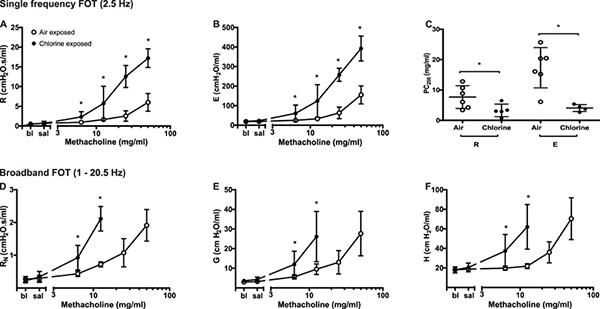 Evaluation Of Respiratory System Mechanics In Mice Using The