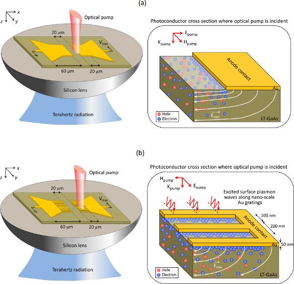 Design, Fabrication, and Experimental Characterization of Plasmonic