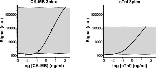 A Sensitive and Specific Quantitation Method for