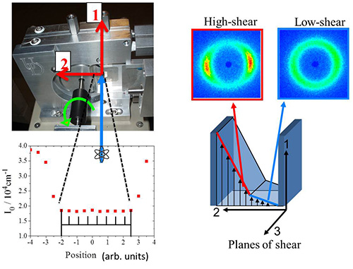 Measuring Material Microstructure Under Flow Using 1-2 Plane