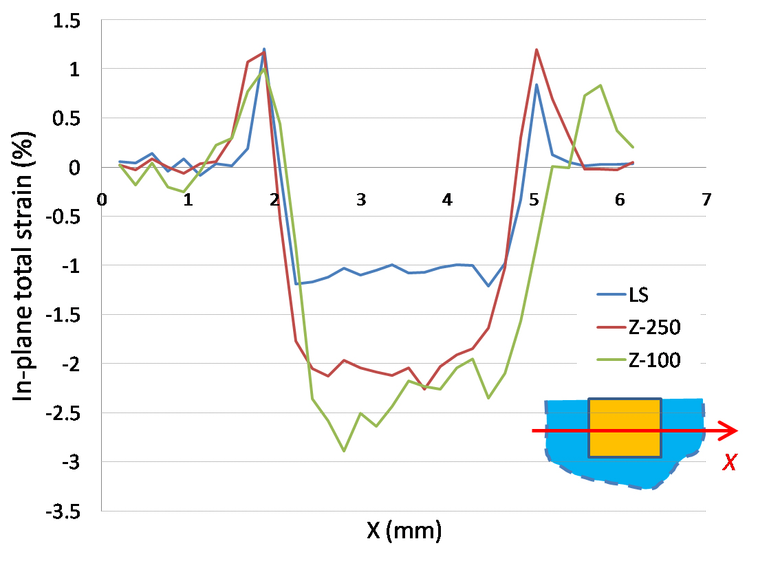 Shrinkage of Dental Composite in Simulated Cavity Measured with
