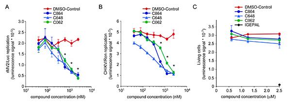 High-throughput Screening for Broad-spectrum Chemical Inhibitors of