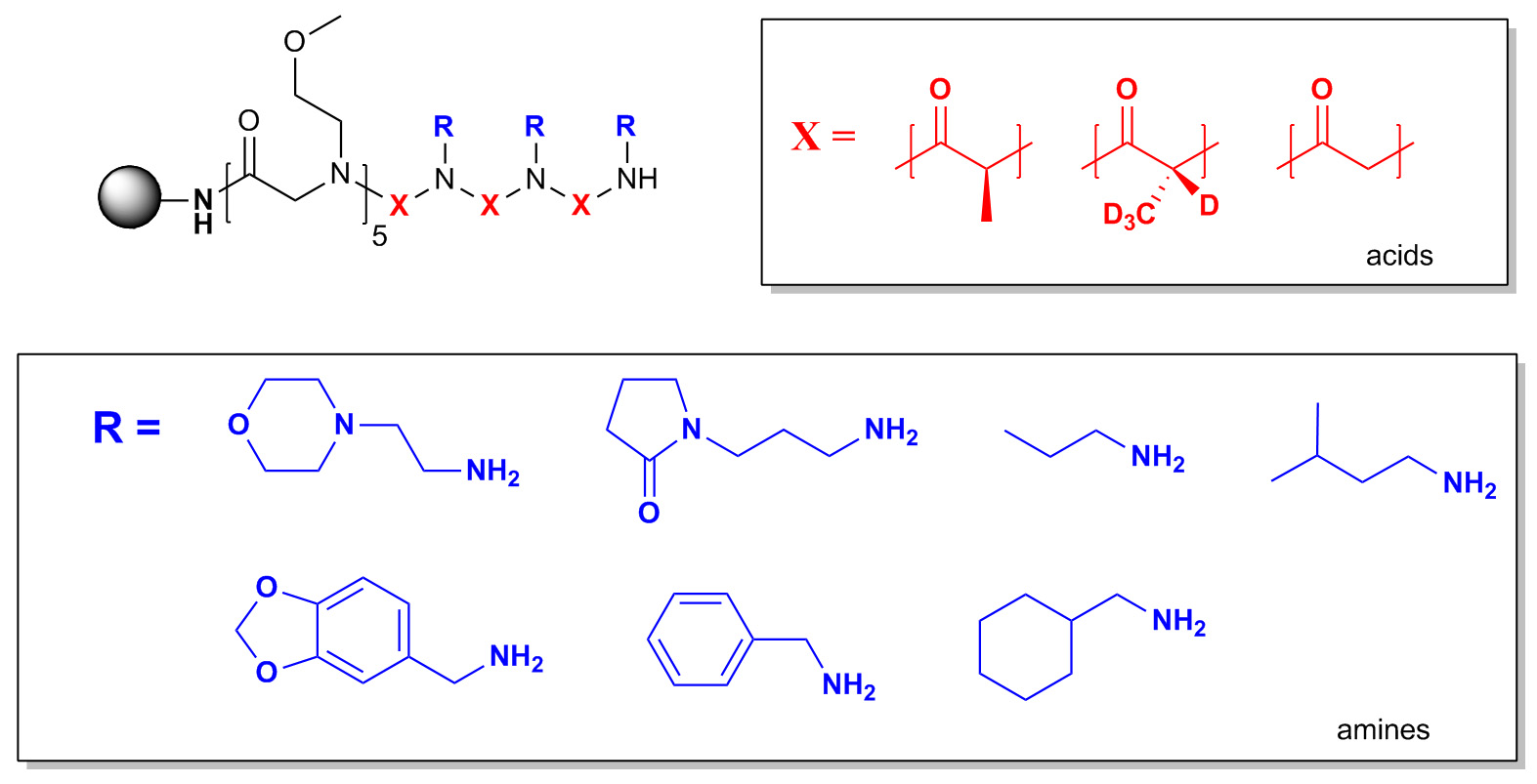 Split-and-pool Synthesis and Characterization of Peptide