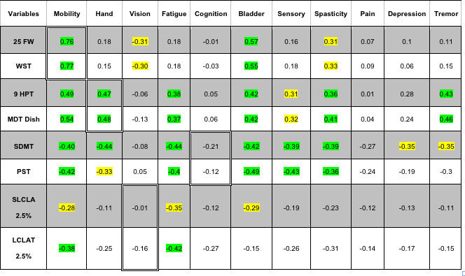 The Multiple Sclerosis Performance Test (MSPT): An iPad