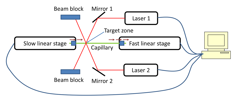 Fabrication and Testing of Microfluidic Optomechanical