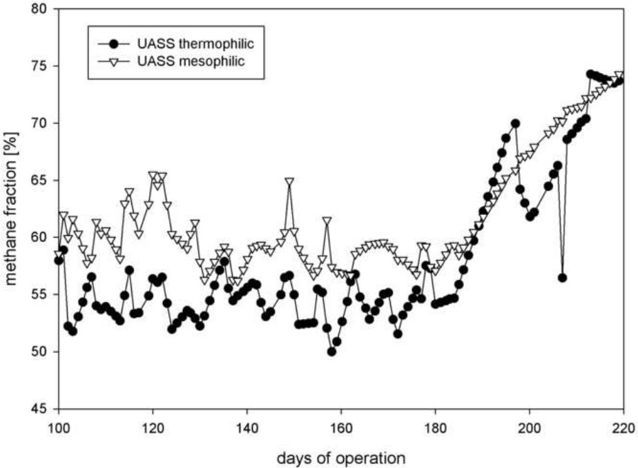 Evaluation of Integrated Anaerobic Digestion and Hydrothermal