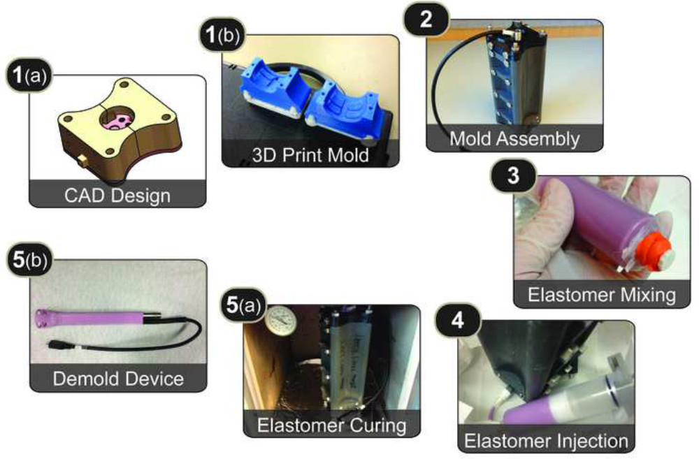 Rapid and Low cost Prototyping of Medical Devices Using 3D Printed