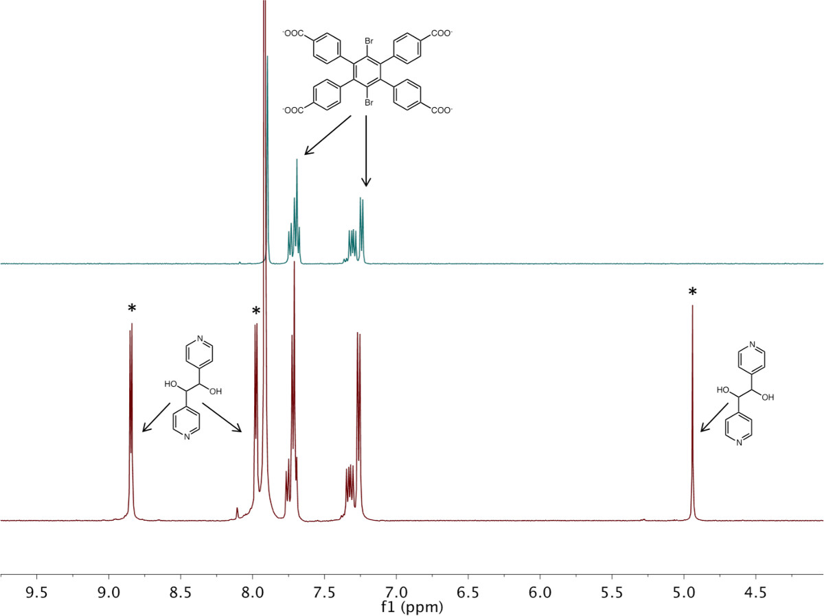 Synthesis and Characterization of Functionalized Metal-organic
