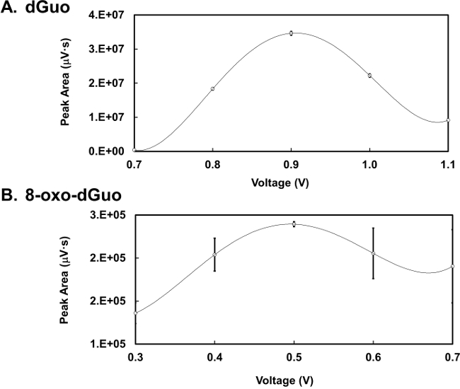 HPLC Measurement of the DNA Oxidation Biomarker, 8-oxo-7,8