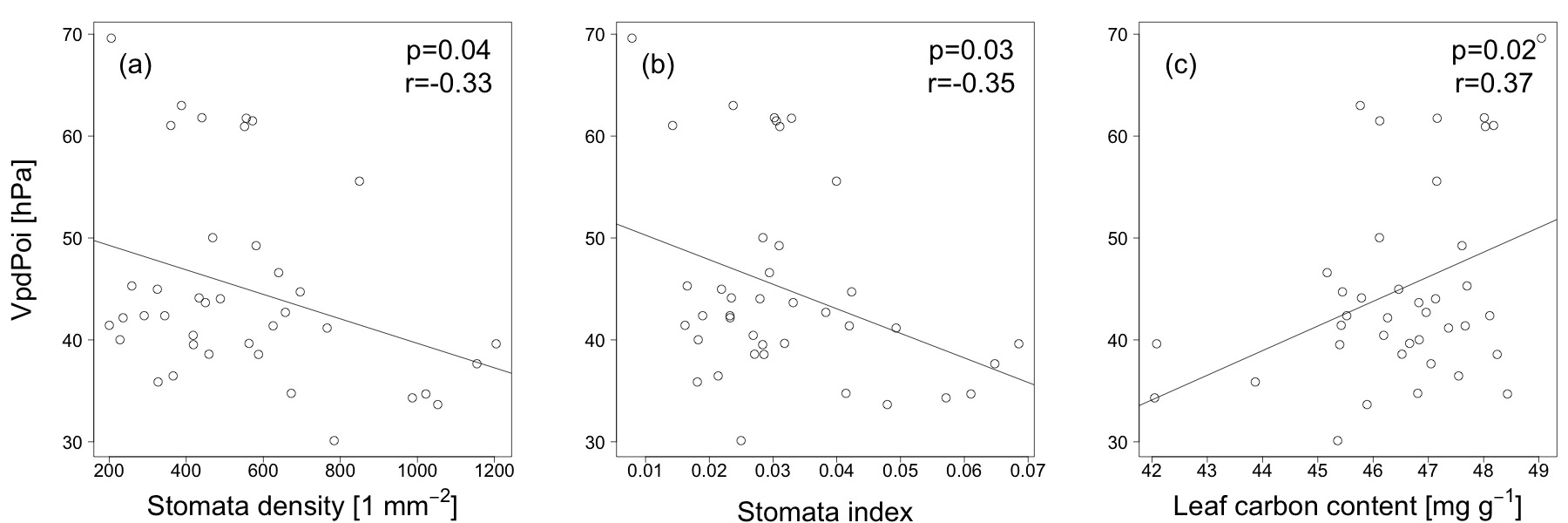 Relating Stomatal Conductance to Leaf Functional Traits