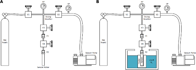 Supercritical Nitrogen Processing for the Purification of