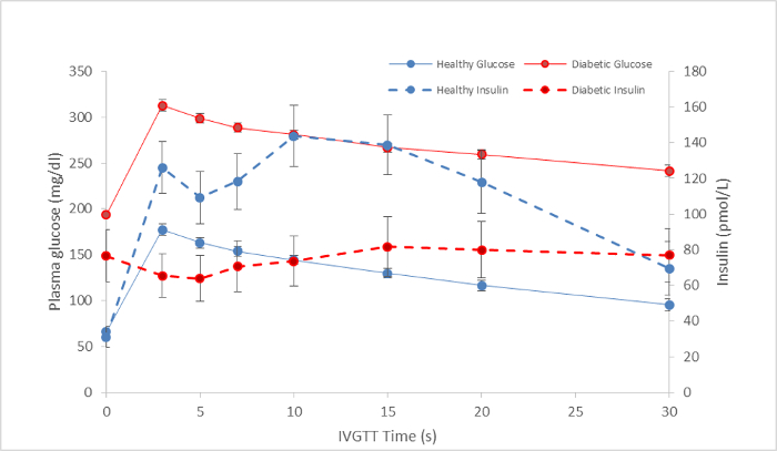 análisis de sangre para diabetes singapur air