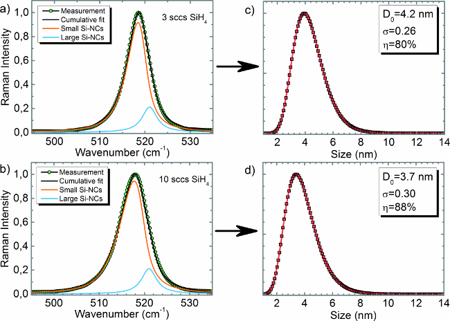 Characterization of Nanocrystal Size Distribution using