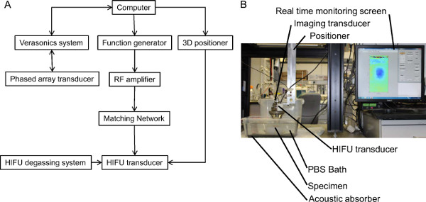 Real-time Monitoring of High Intensity Focused Ultrasound