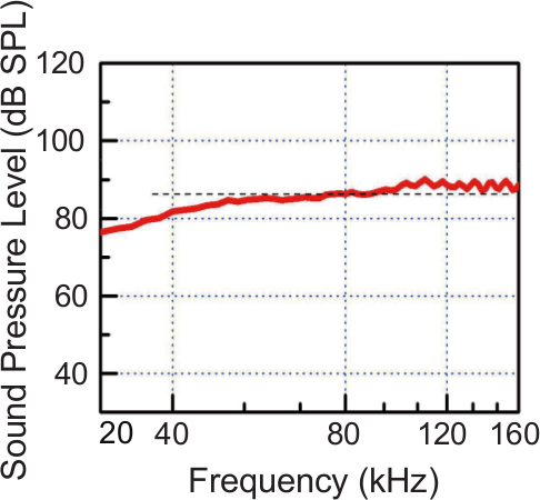 Determining Ultrasonic Vocalization Preferences in Mice