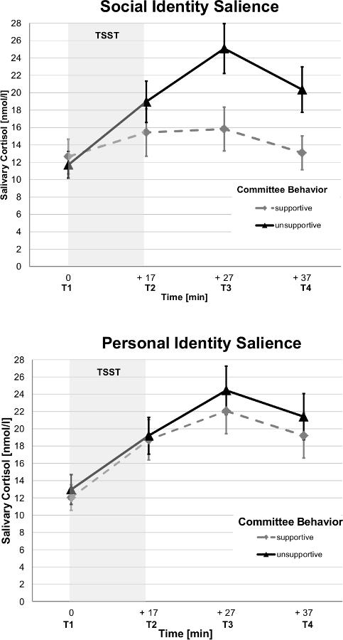 como medir cortisol en saliva