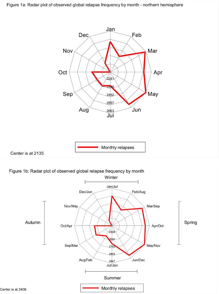 A Method of Trigonometric Modelling of Seasonal Variation
