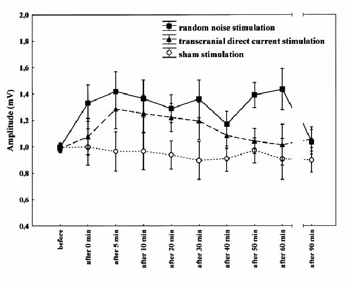 non invasive electrical brain stimulation montages for modulation of figure 3 time course of motor cortical excitability after different nebs strategies the mep amplitude is shown as a function of time before and after 10