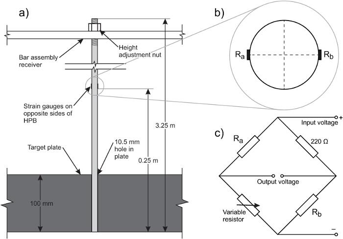 Blast Quantification Using Hopkinson Pressure Bars | Protocol