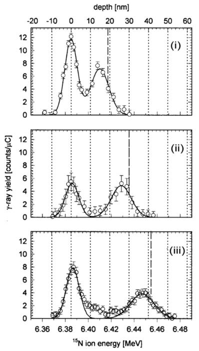 Dating anvendelser af radioisotoper
