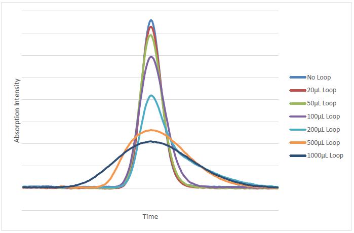 Post Column Derivatization Using Reaction Flow High
