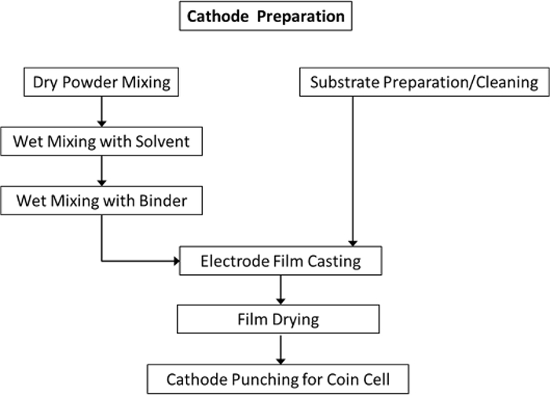 Non-aqueous Electrode Processing and Construction of Lithium-ion