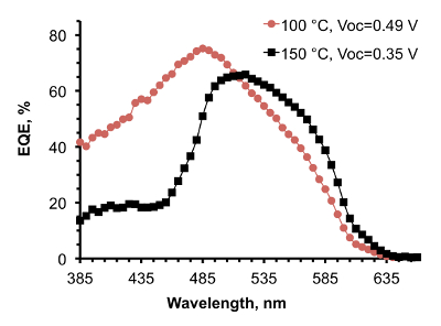 Improved Heterojunction Quality in Cu2O-based Solar Cells