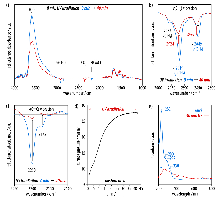 Preparation of Carbon Nanosheets at Room Temperature