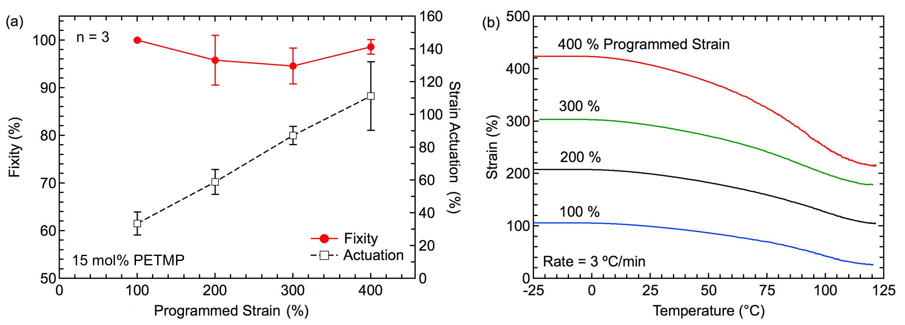 Synthesis of Programmable Main-chain Liquid-crystalline