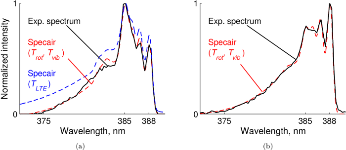 Emission Spectroscopic Boundary Layer Investigation during
