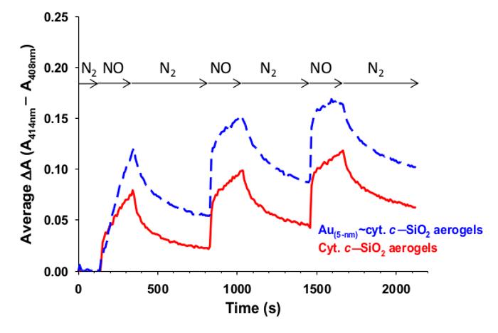 Encapsulating Cytochrome c in Silica Aerogel