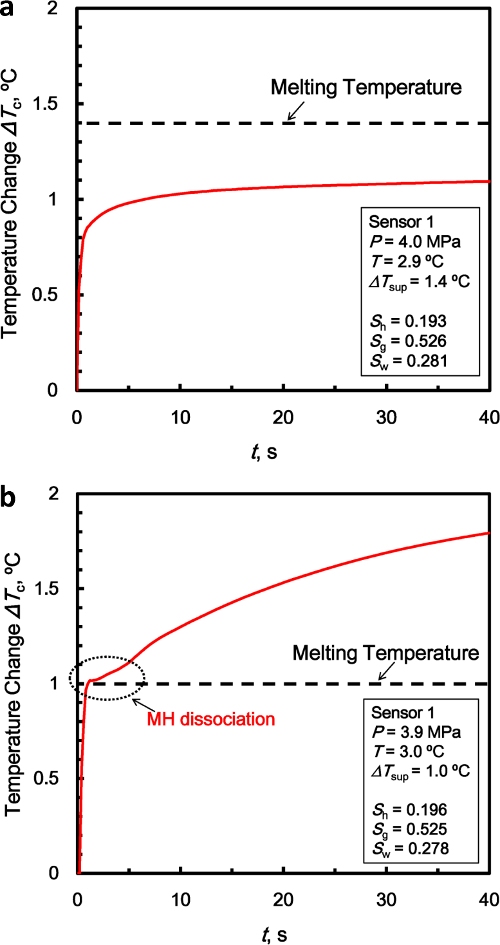 Protocol for Measuring the Thermal Properties of a