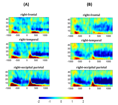 Conscious and Non-conscious Representations of Emotional Faces in