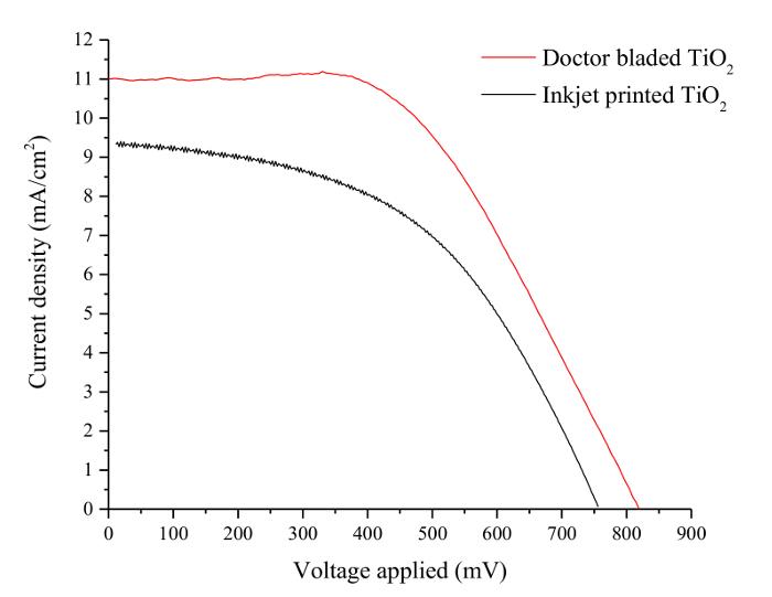 Digital Printing of Titanium Dioxide for Dye Sensitized