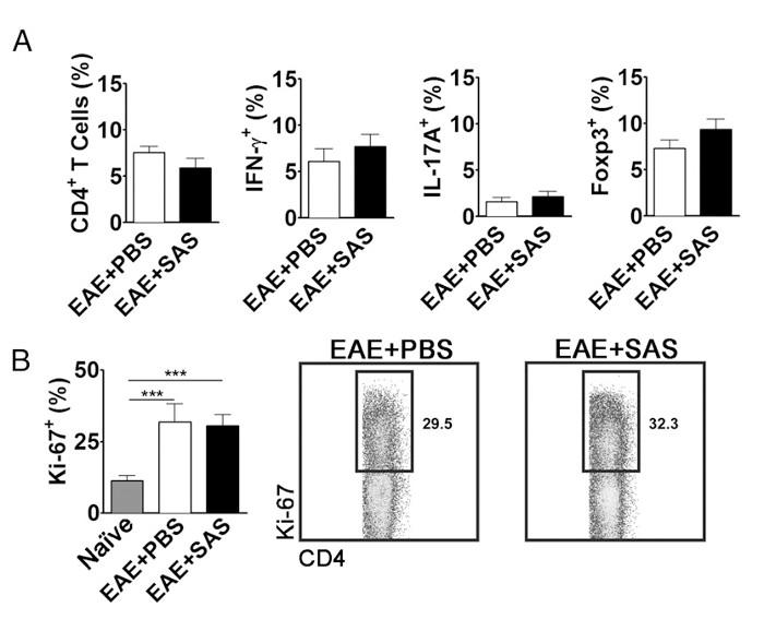 Determining Immune System Suppression versus CNS Protection