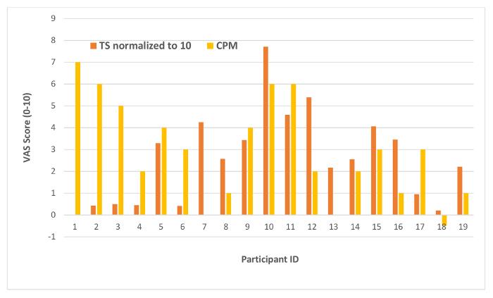 Dynamic Quantitative Sensory Testing to Characterize Central