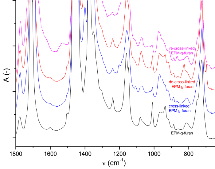 The Preparation and Properties of Thermo-reversibly Cross