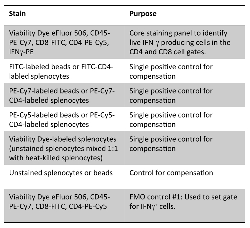 Experimental Infection with Listeria monocytogenes as a