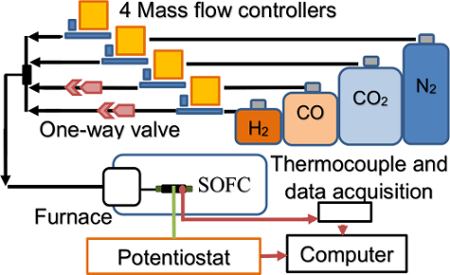 Combustion Characterization and Model Fuel Development for
