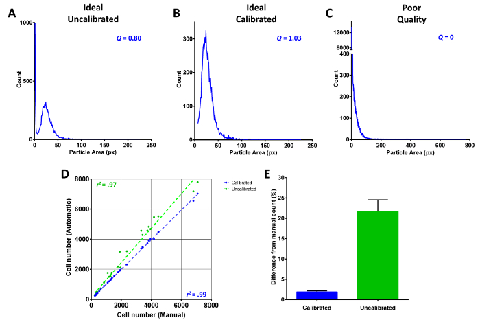 Automated Quantification and Analysis of Cell Counting