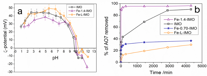 Synthesis and Characterization of Fe-doped Aluminosilicate