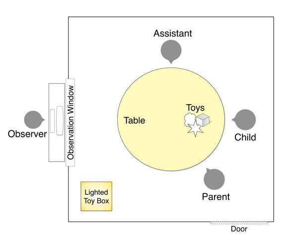 Behavioral Assessment of Hearing in 2 to 4 Year-old Children: A Two