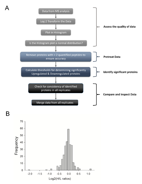SILAC Based Proteomic Characterization of Exosomes from HIV-1